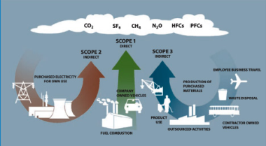 3 scopes CO2-voetafdruk
