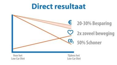 Resultaten Low Car Diet